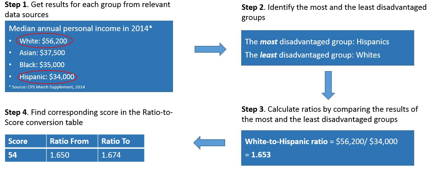 ratio-scores