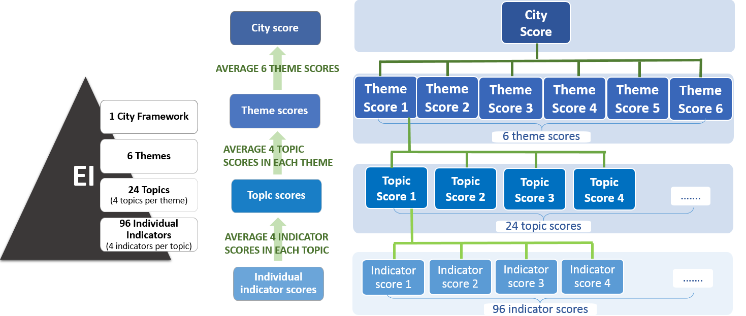 topic-and-theme-scores